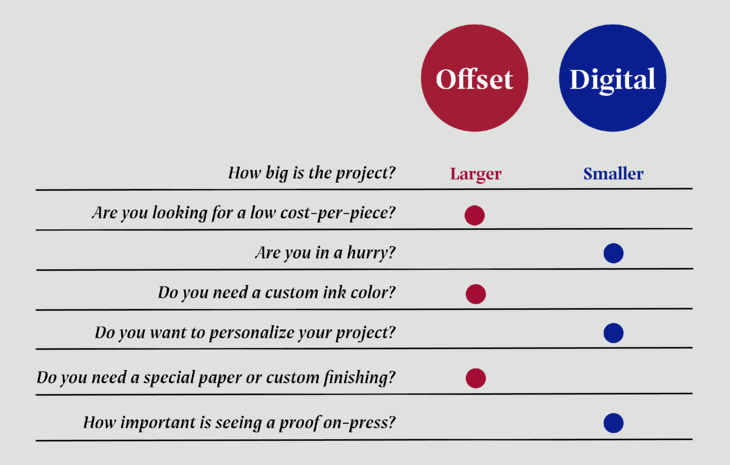 Comparison chart_offset digital 3